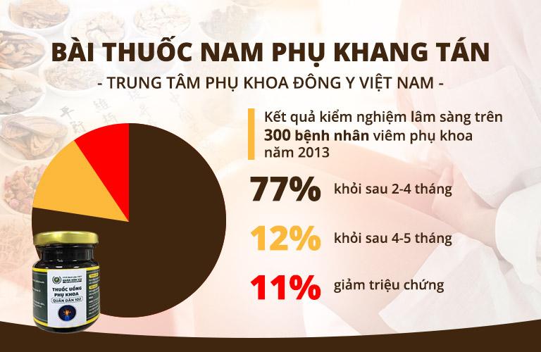 Phụ Khang Tán được kiểm nghiệm lâm sàng năm 2013 trên 300 bệnh nhân