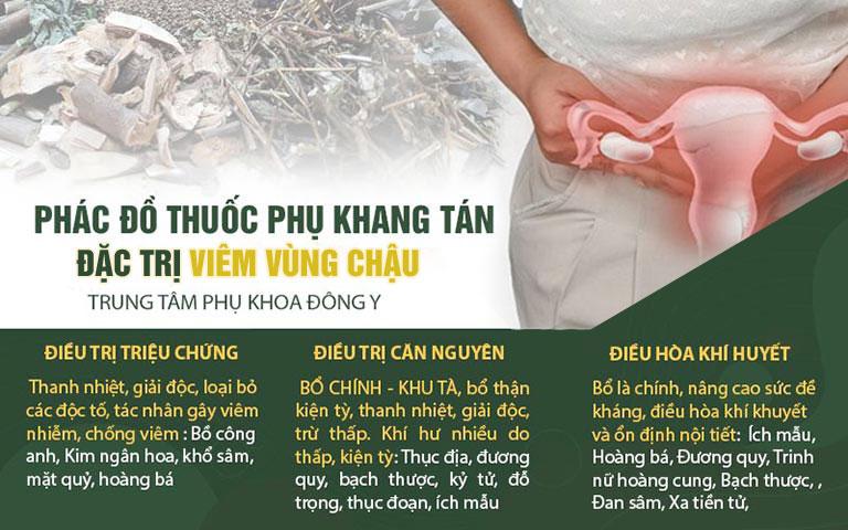 3 giai đoạn điều trị viêm vùng chậu theo phác đồ tại Trung tâm Phụ khoa Đông y Việt Nam