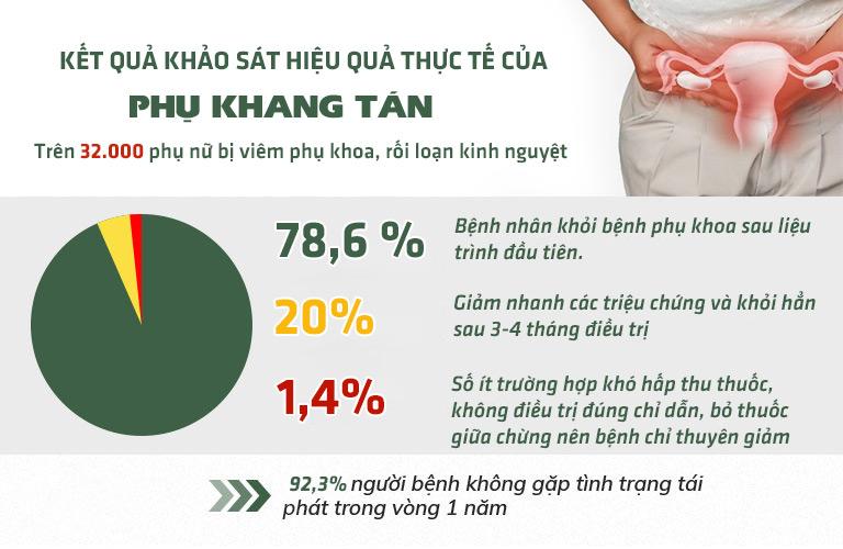 Số liệu thực tế cho thấy hiệu quả vượt trội của bài thuốc Phụ Khang Tán