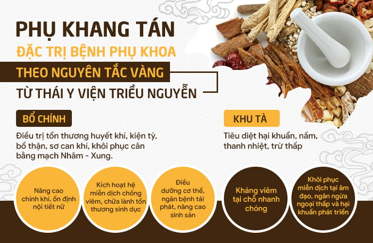 Cơ chế vàng được ứng dụng để kết hợp các vị thuốc trong Phụ Khang Tán