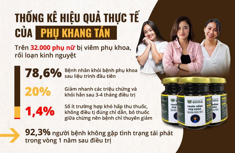 Số liệu thống kê cho thấy hiệu quả nổi trội của Phụ Khang Tán