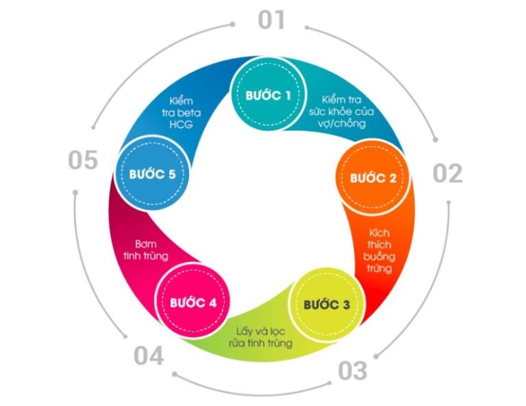 Tổng hợp quy trình thực hiện thụ tinh nhân tạo IUI gồm 5 bước